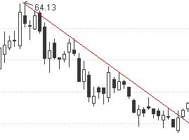股票下降趋势线