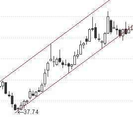 股票上升通道