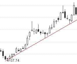 股票上升趋势线