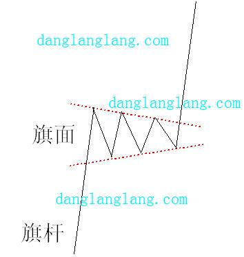 三角旗形股价趋势持续形态