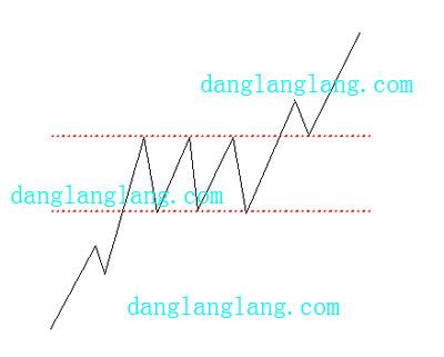 矩形整理形态-股票价格图形