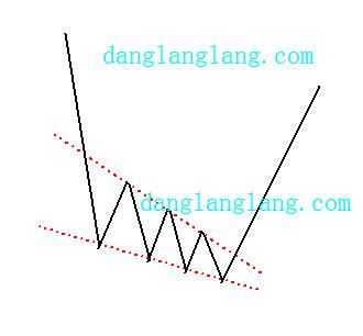 下降楔形股票底部反转形态