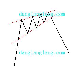 上升楔形股票顶部反转形态