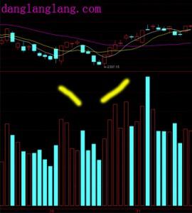 volume price confirmation